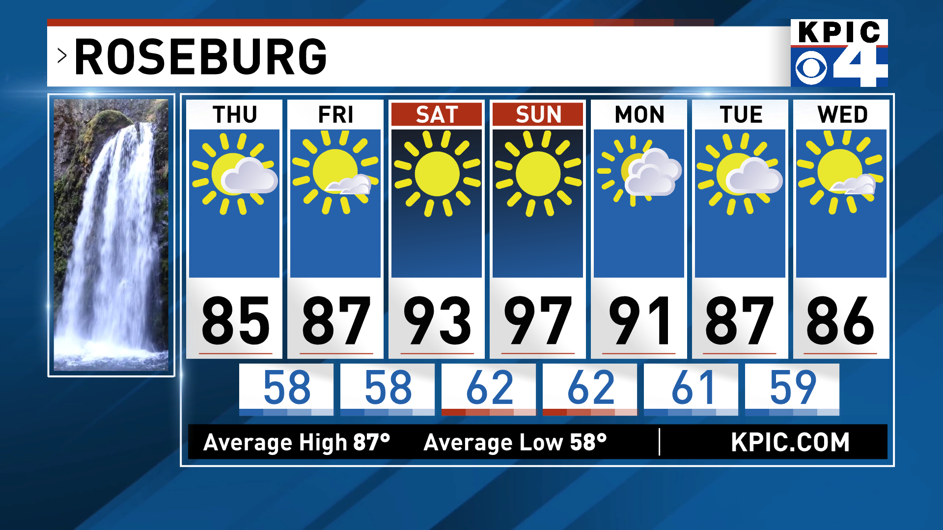 Roseburg 7 Day Forecast