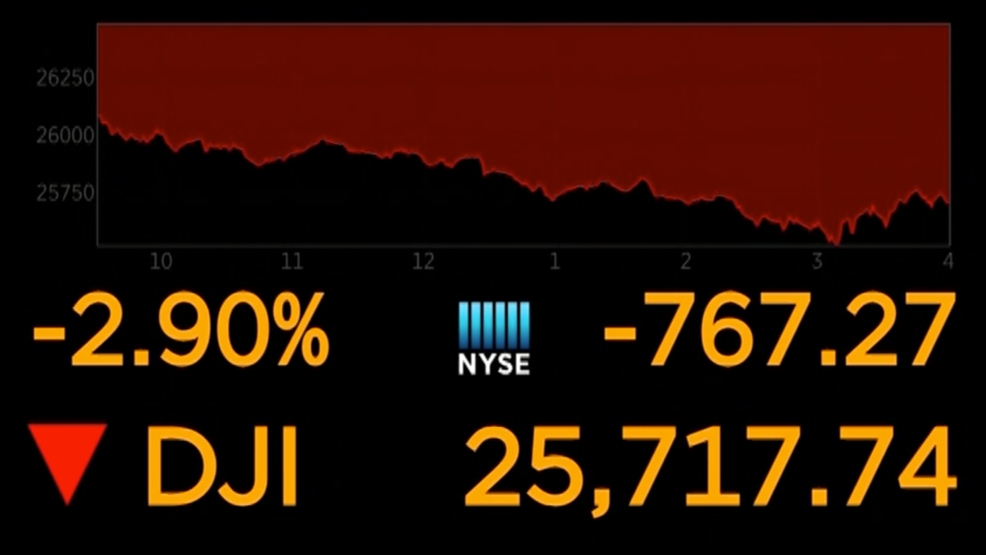 Stocks plunge on Wall Street as US-China trade war escalates | KPIC